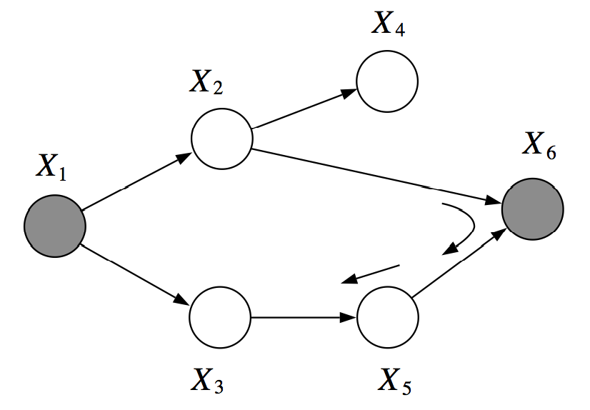 However, $$X_2, X_3$$ are not $$d$$-separated given $$X_1, X_6$$. There is an active pass which passed through the V-structure created when $$X_6$$ is observed.
