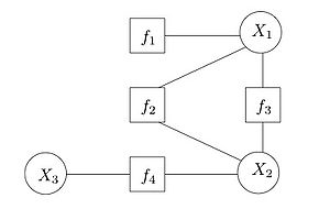 Example of a factor graph with three variables and four factors.