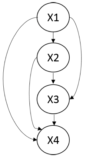A fully connected Bayesian network over four variables. There are no independencies in this model, and it is an I-map for any distribution.