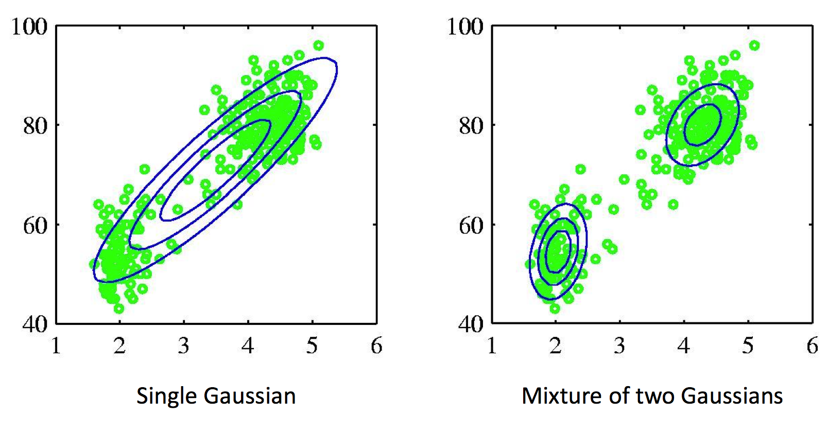 Example of a dataset that is best fit with a mixture of two Gaussians. Mixture models allow us to model clusters in the dataset.