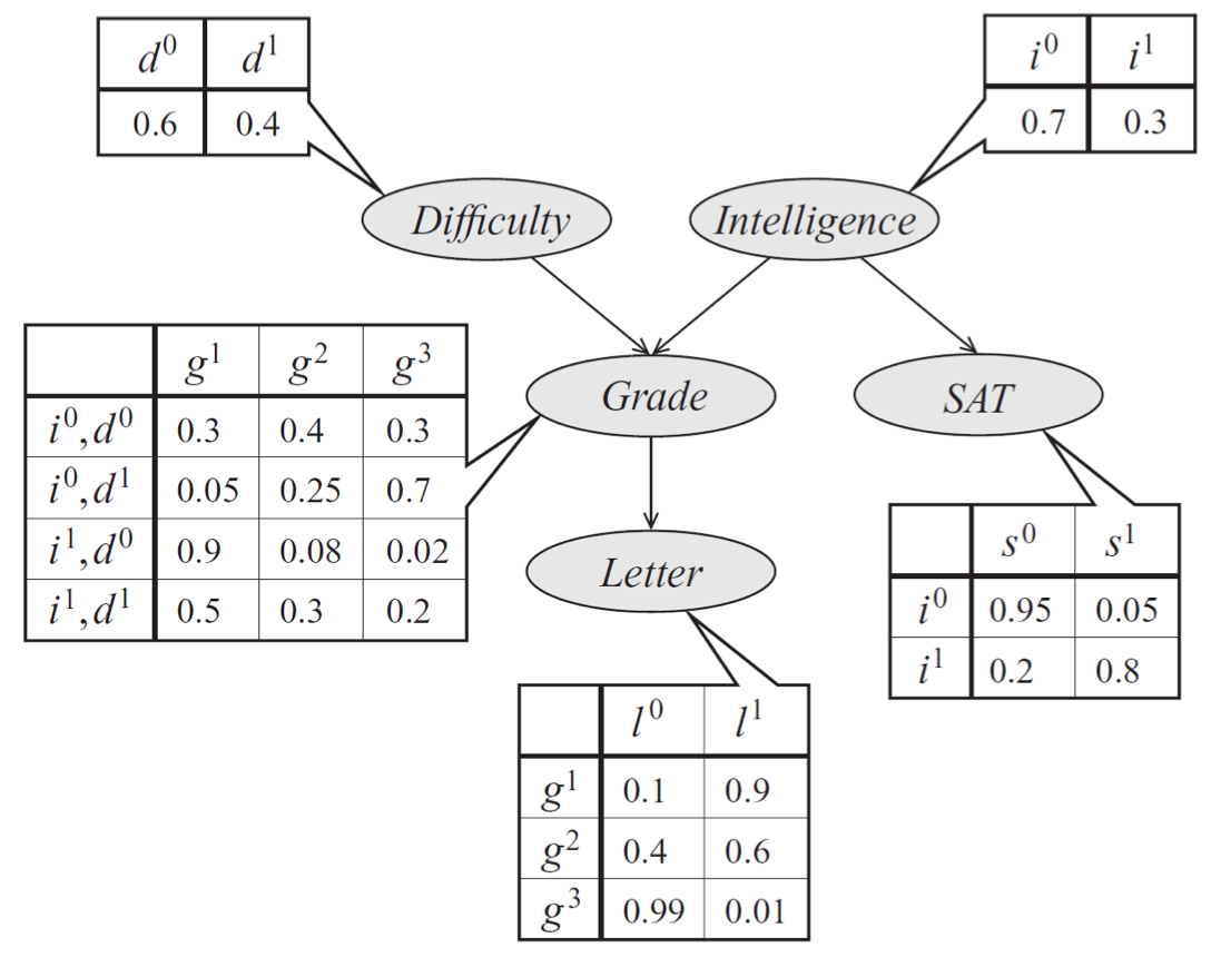 Bayes net model describing the performance of a student on an exam. The distribution can be represented a product of conditional probability distributions specified by tables. The form of these distributions is described by edges in the graph.