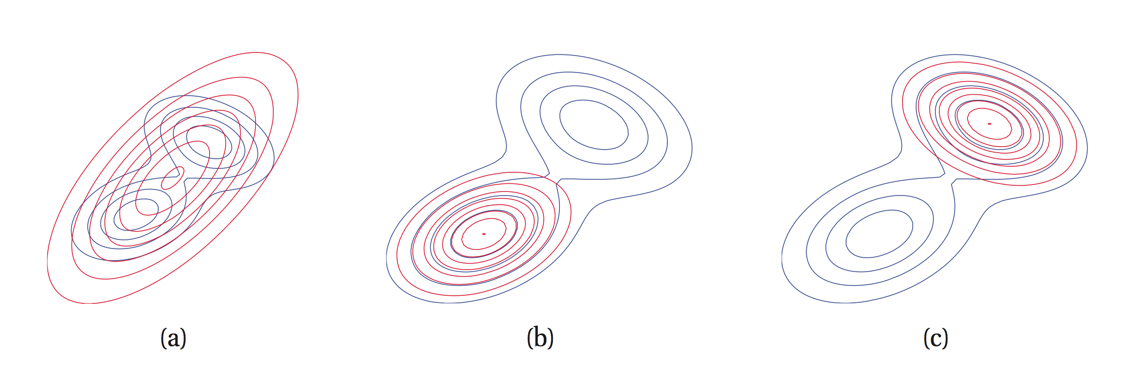 Fitting a unimodal approximating distribution q (red) to a multimodal p (blue). Using KL(p||q) leads to a q that tries to cover both modes (a). However, using KL(q||p) forces q to choose one of the two modes of p (b, c).