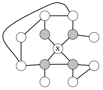 In an MRF, a node $$X$$ is independent from the rest of the graph given its neighbors (which are referred to as the Markov blanket of $$X$$).