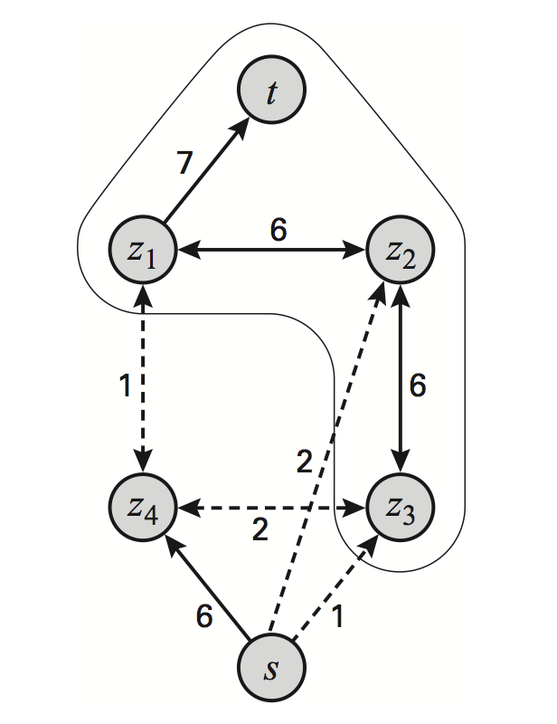 Formulating the segmentation task in a 2x2 MRF as a graph cut problem. Dashed edges are part of the min-cut. (Source: Machine Learning: A Probabilistic Perspective).