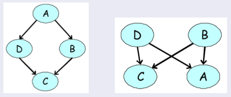 Examples of directed models for our four-variable voting example. None of them can accurately express our prior knowledge about the dependency structure among the variables.